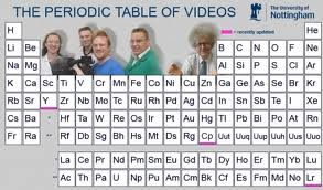 title of teaching resource the periodic table of videos image